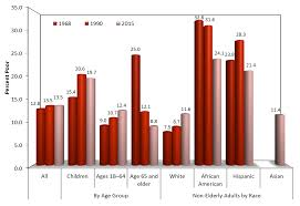 how is poverty measured in the united states institute for