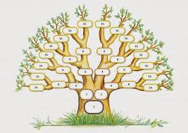 a of random thoughts and ideas a family tree of all mankind