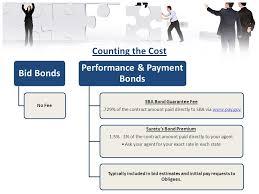 bid bond open the door to bonding surety bond guarantee program for small