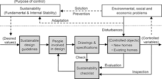system control for sustainability application to building design