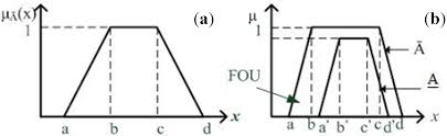energies free full text interval type ii fuzzy rule based