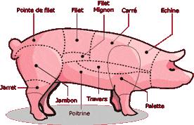 cuisiner le cochon cuisiner le porc tout un compagnons du goût