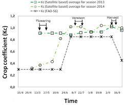 remote sensing free full text estimation of evapotranspiration