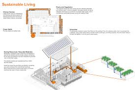 sustainable living team kentuckiana solar decathlon diagram