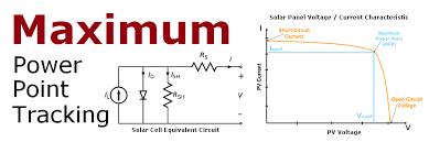 mppt maximum power point tracking