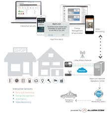 smart home systems how do smart home security systems work all about your security