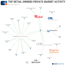 mall madness where top retail real estate companies are investing