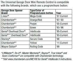 Overhead Door Garage Door Opener Remote Programming Clicker Garage Door Opener Programming Klik2u Manual Obschenie