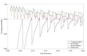Blog Aggregators by Example 9 37 Mis Behavior Of Binomial Confidence Intervals R