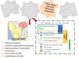 hard wired pathway ignite building blocks of quality improvement part 2