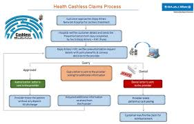 general insurance claim forms claim assistance