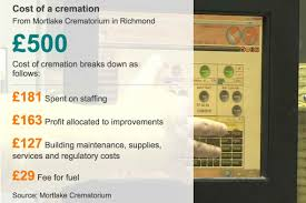 cremation cost cremation cost on the rise in the uk internationalfuneralnews