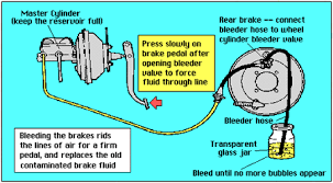 how to bleed the brakes on your car restoration project car