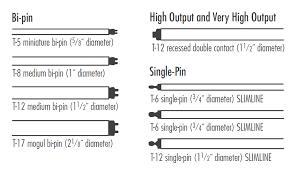 High Efficiency Fluorescent Light Fixtures H8 Fluorescent Ls And Ballasts Lighting