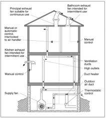 Kitchen Exhaust System Design Kitchen Ventilation System Design Design Of Kitchen Exhaust System