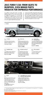 Ford F150 Truck Seats - how ford cut 250 extra pounds from 2015 f 150 the news wheel