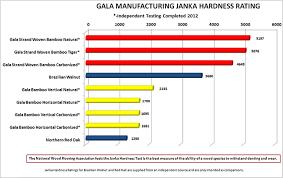 gala bamboo janka hardness gala manufaturing