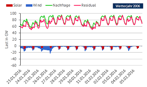 germany u0027s worse case scenario in the power sector u2013 energy transition