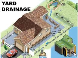 Water Drainage Problems In Backyard 20 Best Storm Water Management Images On Pinterest Water