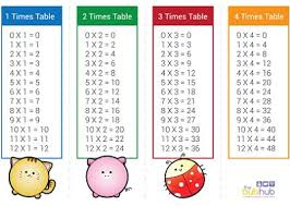 3times Table Best 25 Times Table Sheet Ideas On Pinterest Multiplication
