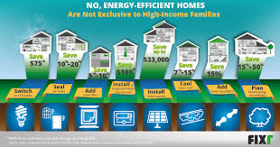 energy efficient homes energy efficient homes are not exclusive to high income families