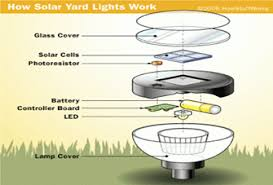 how to make a solar light from scratch resources page