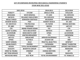 Cisco Cse Salary Placement R V College Of Engineering