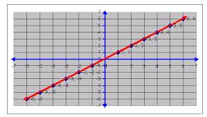 graph for straight line y u003d x middle high algebra