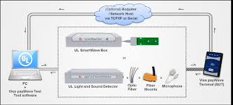 visa paywave test tool