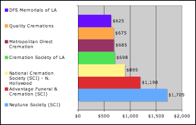 cremation costs low cost cremations in los angeles