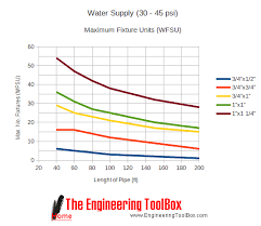 design criteria for hot water supply system sizing water supply lines