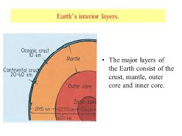 Interior Of The Earth For Class 7 Layers Of The Earth S Interior Ppt