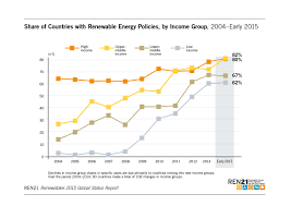 renewables 2015 global status report