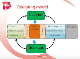 operating model template november 2010 the caign company