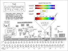 best 25 visible spectrum ideas on pinterest iphone wallpaper