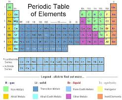 Ta Periodic Table How To Use The Periodic Table Sciencing