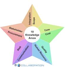 10 knowledge areas of project management pmp kl malaysia