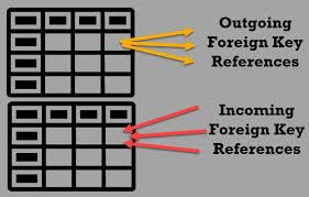 find all foreign keys referencing a table sql server how many foreign key can you have on a single table interview