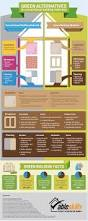 3d Home Design Alternatives Infographic Build Your Green Dream Home With These Eco Friendly