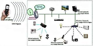 home network design network diagram examples best decoration