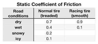 Friction Coefficient Table by Friction Physics Extranea U2013 Nicholas Darnton