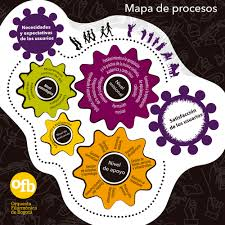 map process according to iso 9001 2015 arrizabalagauriarte