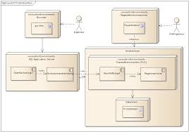 software architektur architektur sollte vermeiden jaxenter