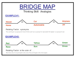 synonym for map circle map thinking skill defining in context brainstorming