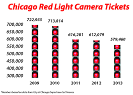 illinois red light camera rules red light camera fines slow down cut into expected chicago revenue