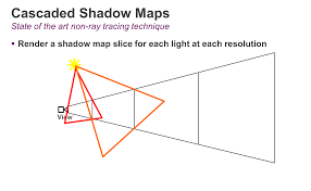 Maps Engine Implementing Fast Ray Traced Soft Shadows In A Game Engine