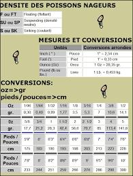tableau de conversion pour cuisine conversion cuisine 28 images 33 best healthy food substitutions