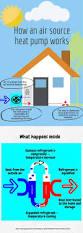 the 25 best heat pump efficiency ideas on pinterest heat pump