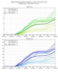 Lower Colorado Water Supply Outlook March 1 2017 Big Time Snow Possible This Week Colorado Daily Snow Report