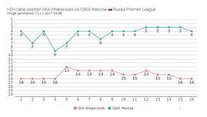 russia premier league table ska khabarovsk vs cska moscow head to head compare teams